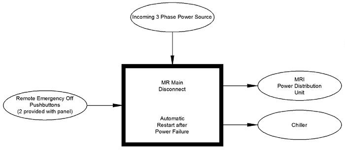 mri main disconnect config diagram